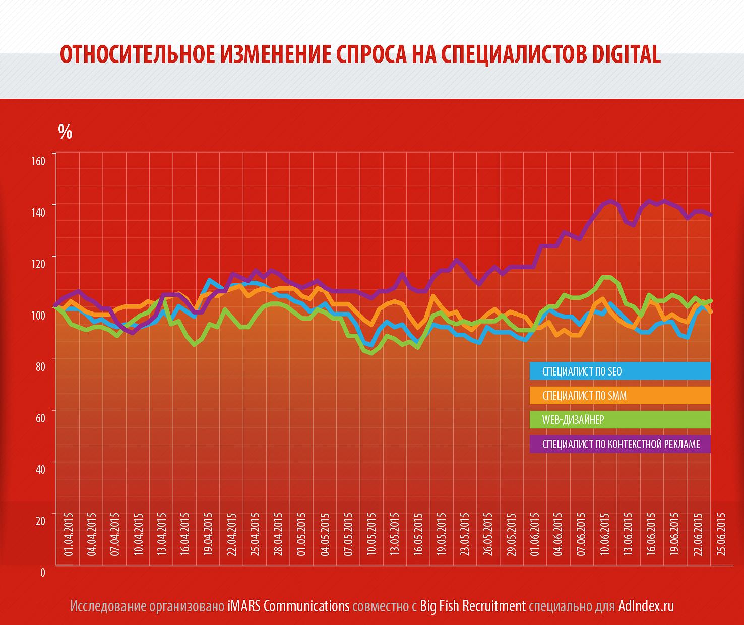 Зарплата и спрос на специалистов рекламы и маркетинга_6_29