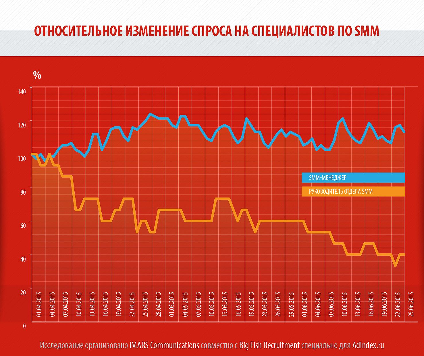 Зарплата и спрос на специалистов рекламы и маркетинга