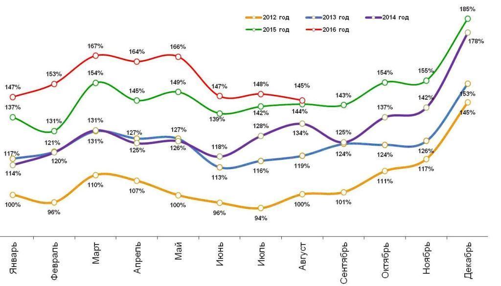 Динамика номинальных повседневных расходов жителей российских городов с населением от 100 тысяч жителей. Январь 2012 – август 2016.