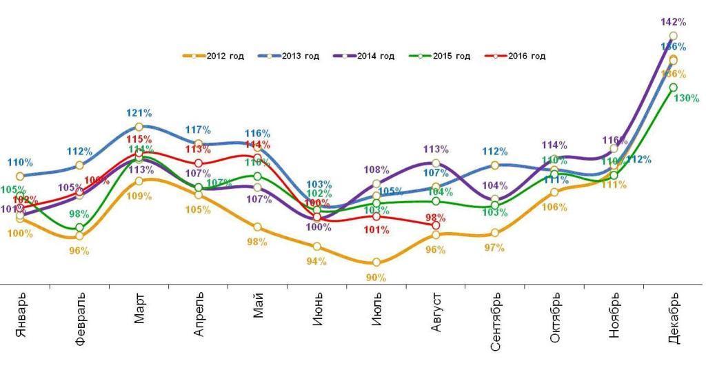 Динамика реальных («очищенных» от инфляции) повседневных расходов жителей российских городов с населением от 100 тысяч жителей. Январь 2012 – август 2016.
