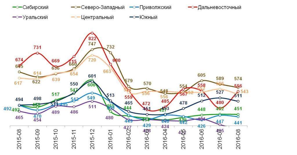 Динамика среднего чека по федеральным округам, в рублях.